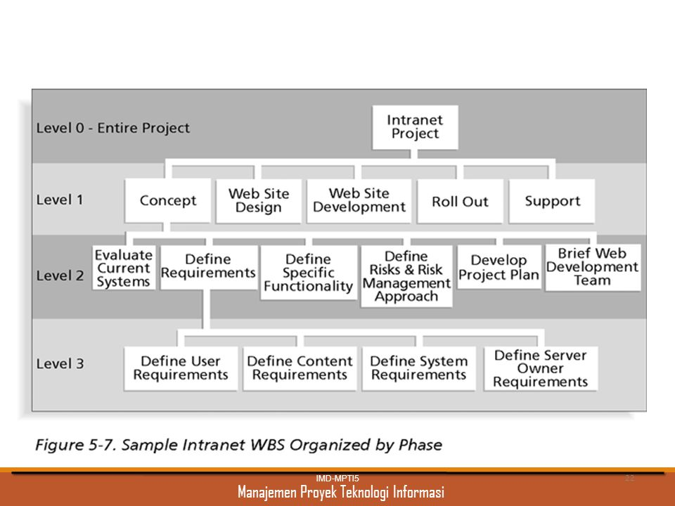 Intranet WBS Organized by Phase