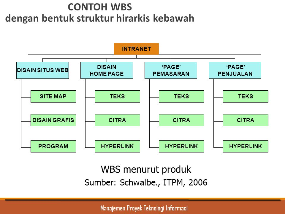 CONTOH WBS dengan bentuk struktur hirarkis kebawah