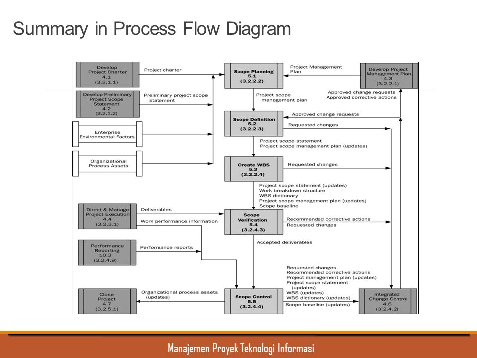 Summary in Process Flow Diagram