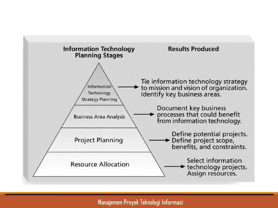 Proses Perencanaan untuk Memilih Proyek IT