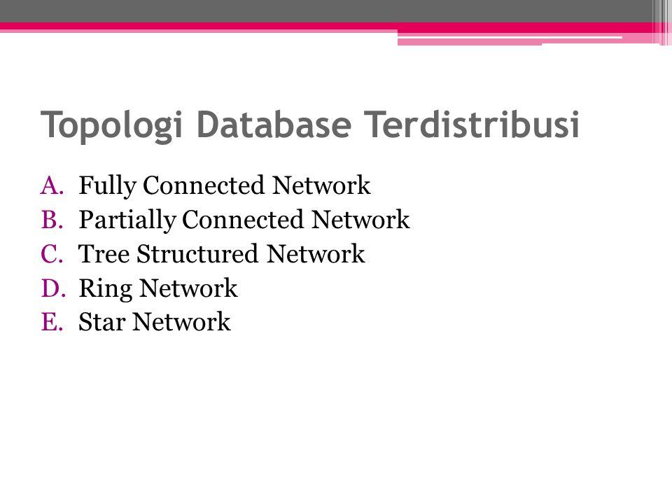 Topologi Database Terdistribusi