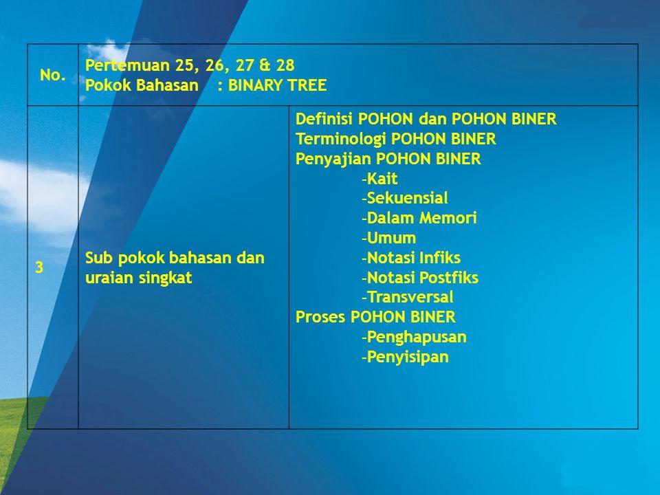 No. Pertemuan 25, 26, 27 & 28. Pokok Bahasan : BINARY TREE. 3. Sub pokok bahasan dan uraian singkat.