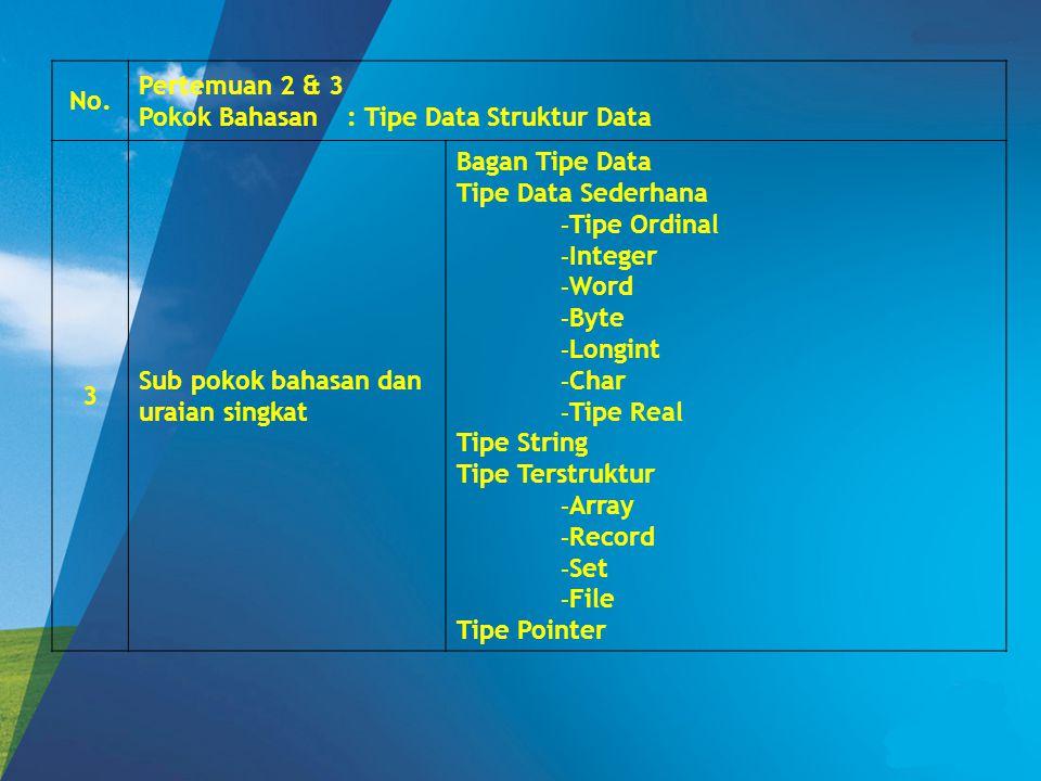 No. Pertemuan 2 & 3. Pokok Bahasan : Tipe Data Struktur Data. 3. Sub pokok bahasan dan uraian singkat.