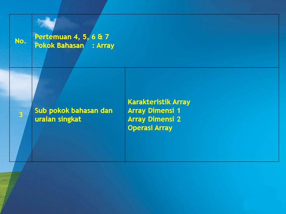 No. Pertemuan 4, 5, 6 & 7. Pokok Bahasan : Array. 3. Sub pokok bahasan dan uraian singkat. Karakteristik Array.