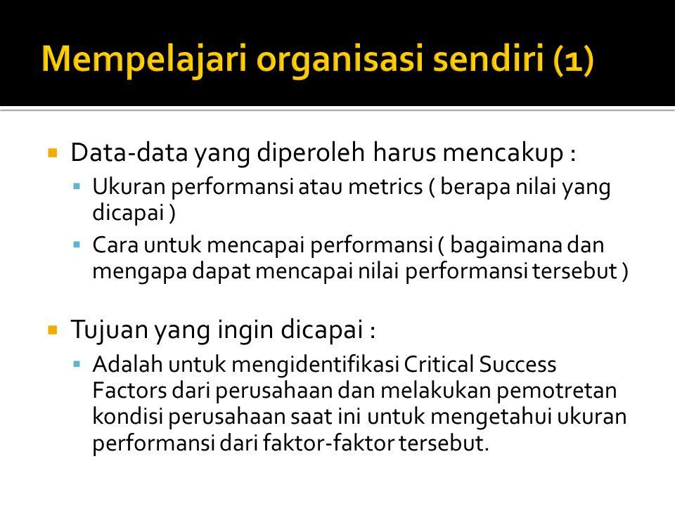 Mempelajari organisasi sendiri (1)