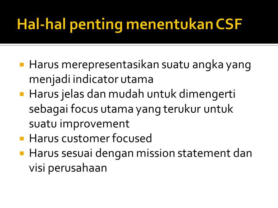 Hal-hal penting menentukan CSF