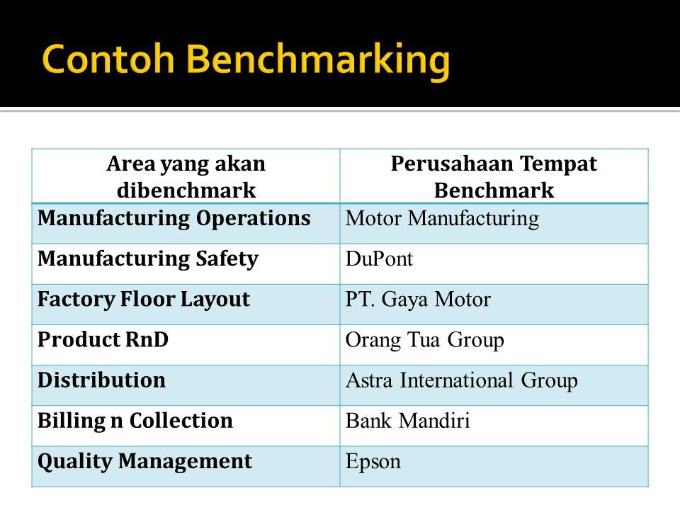 Area yang akan dibenchmark Perusahaan Tempat Benchmark