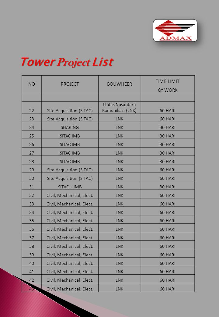 Tower Project List NO PROJECT BOUWHEER TIME LIMIT Of WORK 22