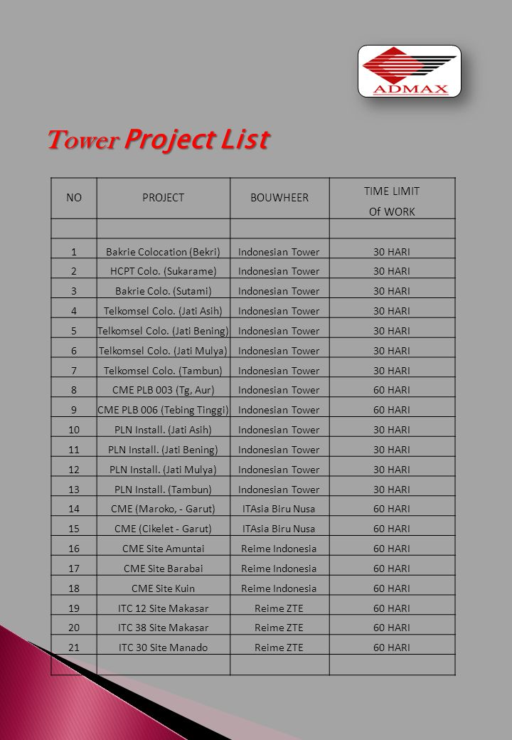 Tower Project List NO PROJECT BOUWHEER TIME LIMIT Of WORK 1