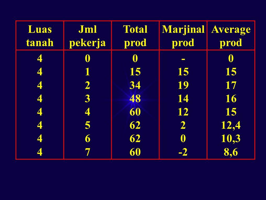 Luas tanah Jml pekerja. Total prod. Marjinal prod. Average prod. 4. 1. 2. 3. 5. 6. 7. 15.