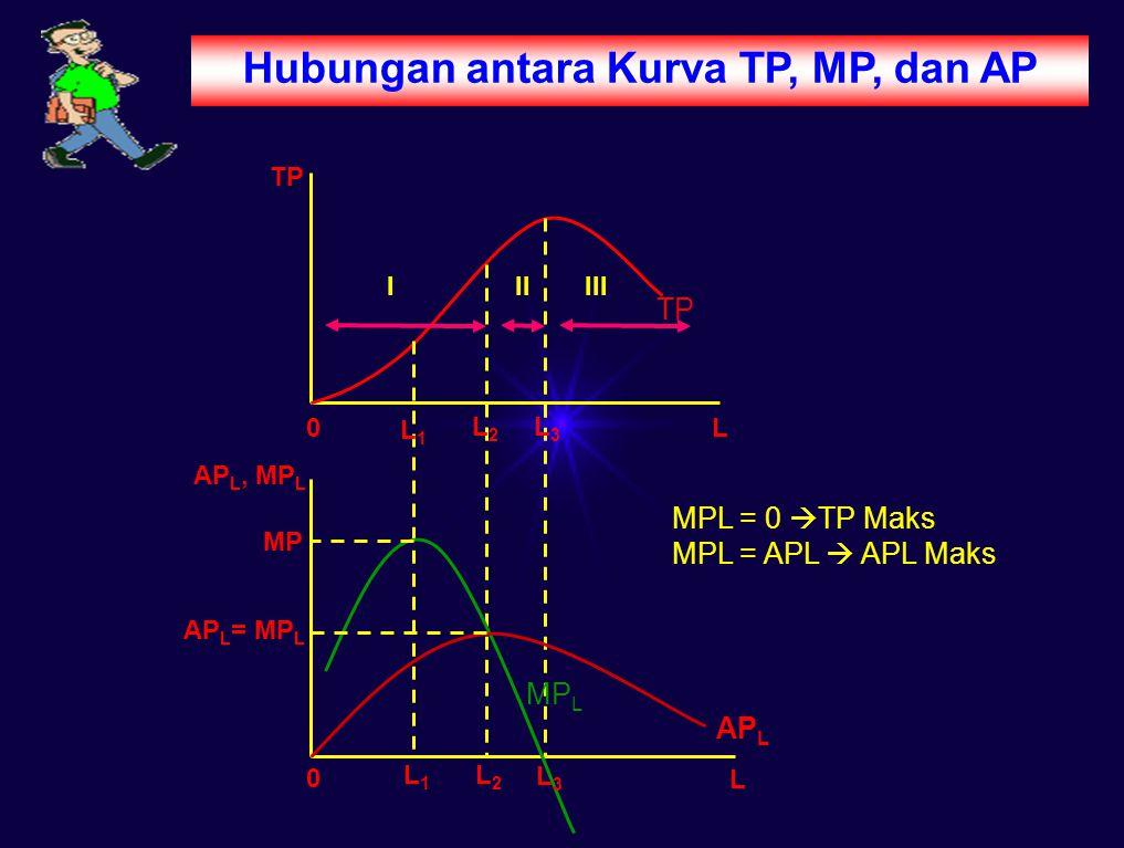 Hubungan antara Kurva TP, MP, dan AP
