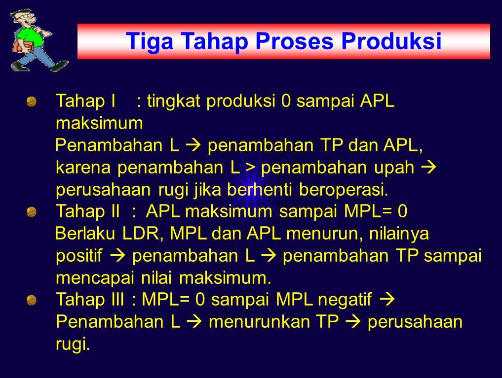 Tiga Tahap Proses Produksi