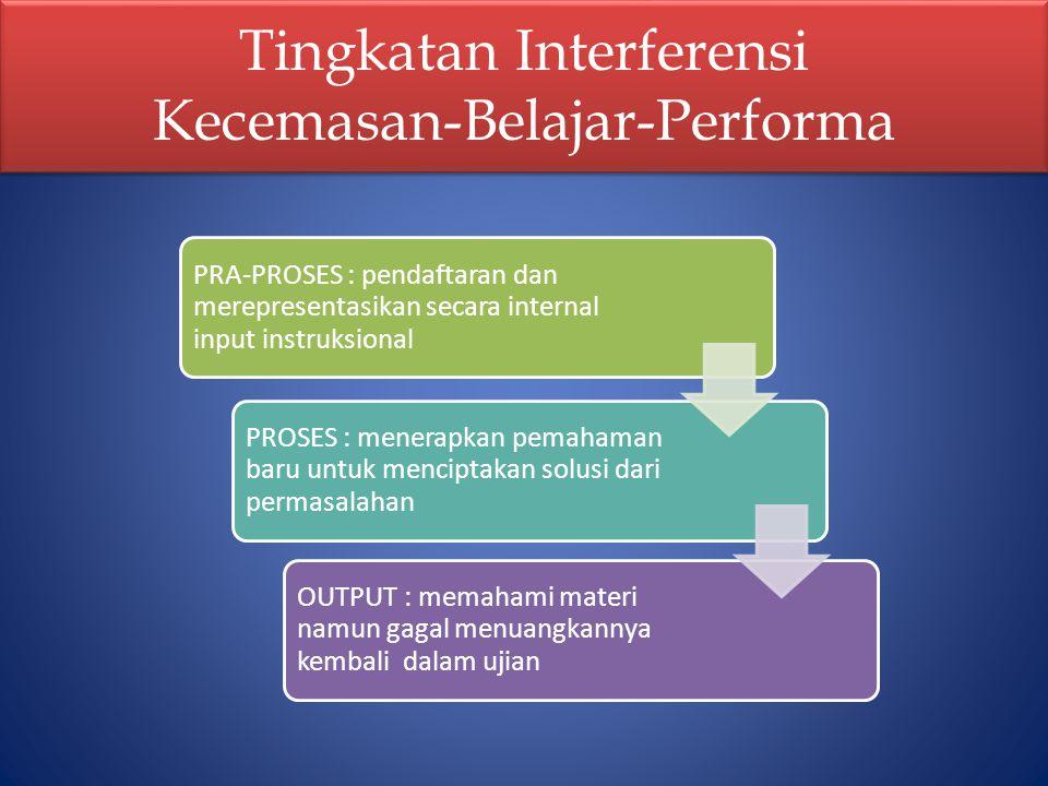 Tingkatan Interferensi Kecemasan-Belajar-Performa