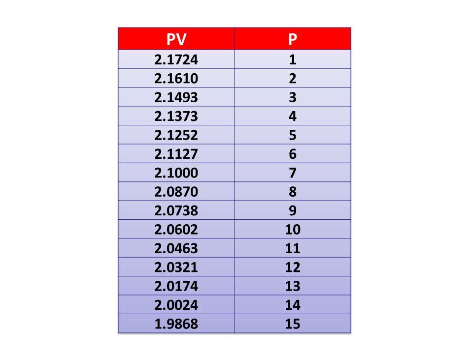 PV P. 2.1724. 1. 2.1610. 2. 2.1493. 3. 2.1373. 4. 2.1252. 5. 2.1127. 6. 2.1000. 7. 2.0870.
