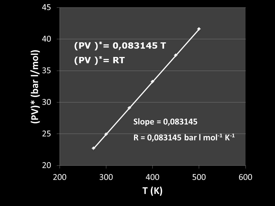 Slope = 0,083145 R = 0,083145 bar l mol-1 K-1 (PV )*= 0,083145 T