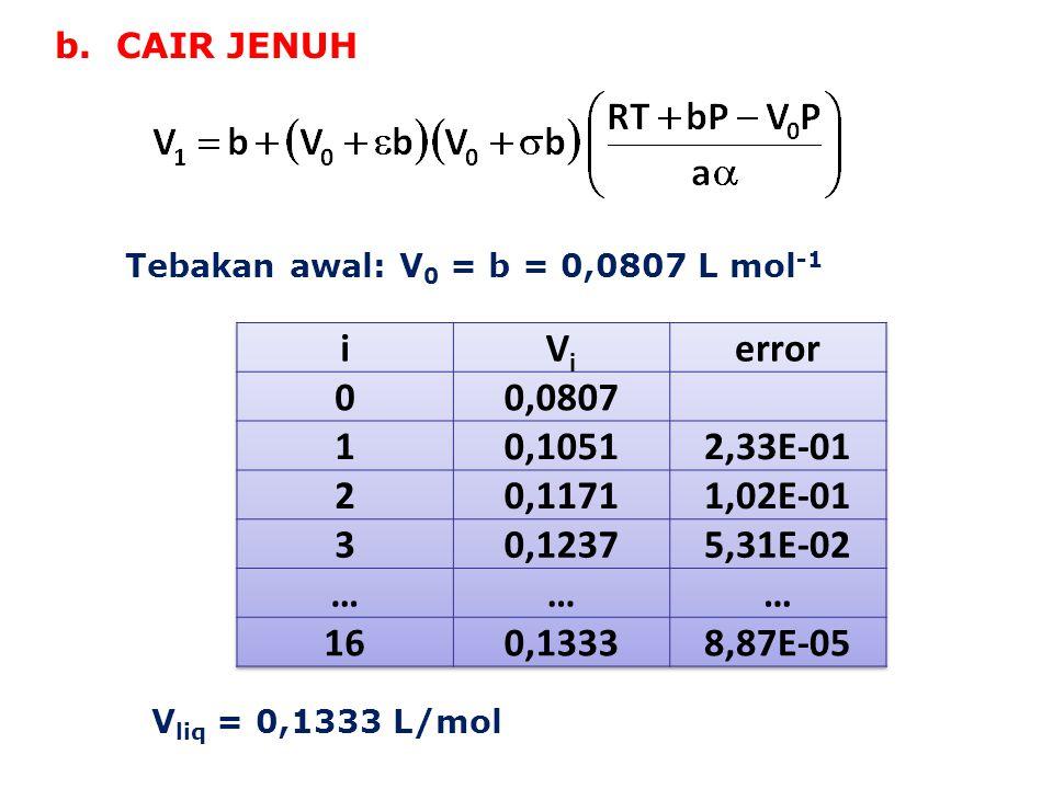 b. CAIR JENUH Tebakan awal: V0 = b = 0,0807 L mol-1. i. Vi. error. 0,0807. 1. 0,1051. 2,33E-01.