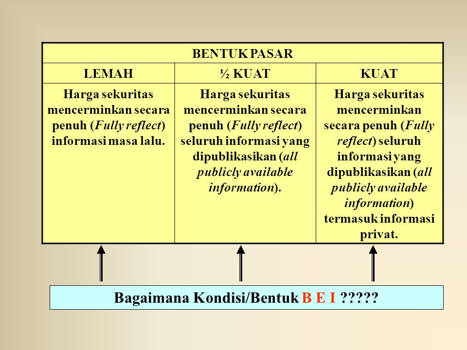 Bagaimana Kondisi/Bentuk B E I
