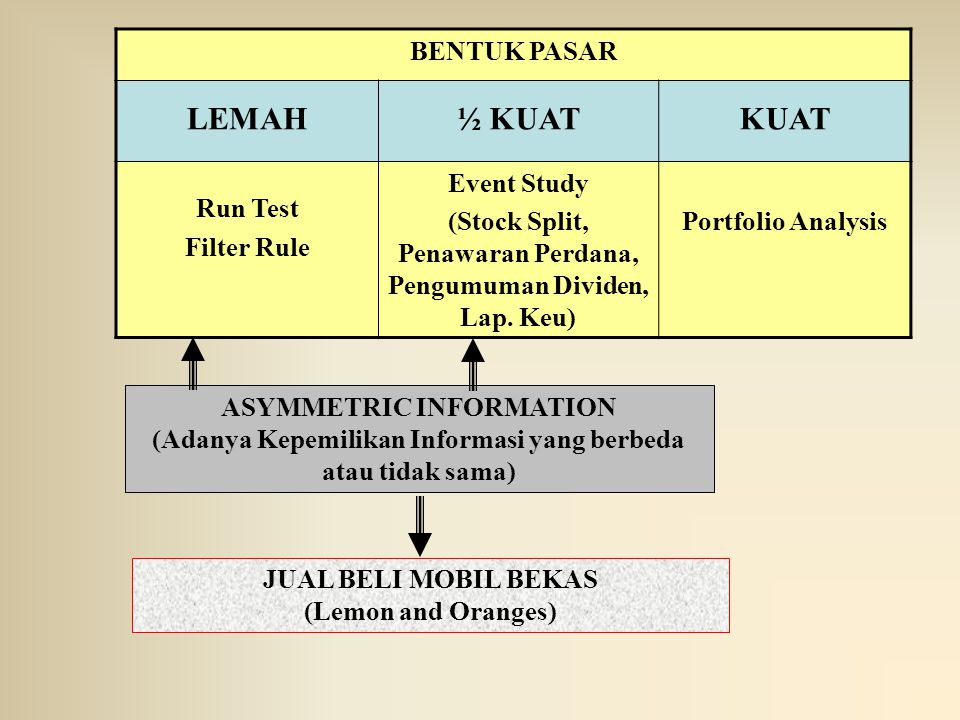 LEMAH ½ KUAT KUAT BENTUK PASAR Run Test Filter Rule Event Study