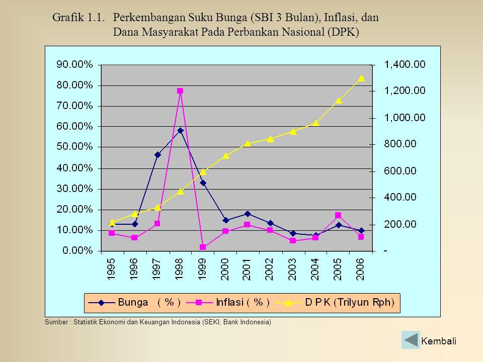 Grafik 1.1. Perkembangan Suku Bunga (SBI 3 Bulan), Inflasi, dan