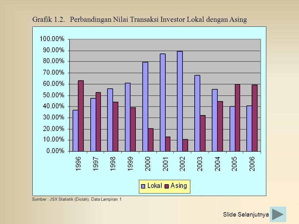 Grafik 1.2. Perbandingan Nilai Transaksi Investor Lokal dengan Asing