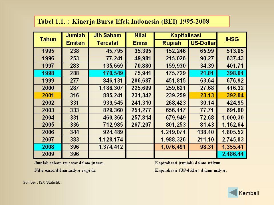 Tabel 1.1. : Kinerja Bursa Efek Indonesia (BEI) 1995-2008