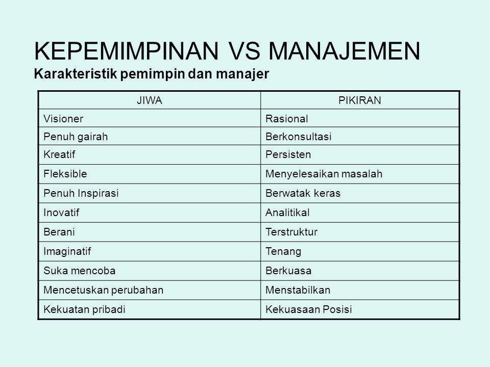 KEPEMIMPINAN VS MANAJEMEN Karakteristik pemimpin dan manajer