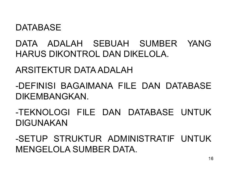 DATABASE DATA ADALAH SEBUAH SUMBER YANG HARUS DIKONTROL DAN DIKELOLA. ARSITEKTUR DATA ADALAH. -DEFINISI BAGAIMANA FILE DAN DATABASE DIKEMBANGKAN.