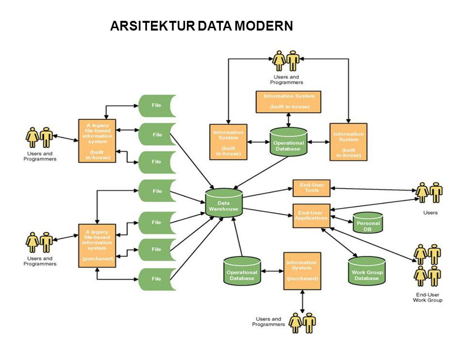 ARSITEKTUR DATA MODERN
