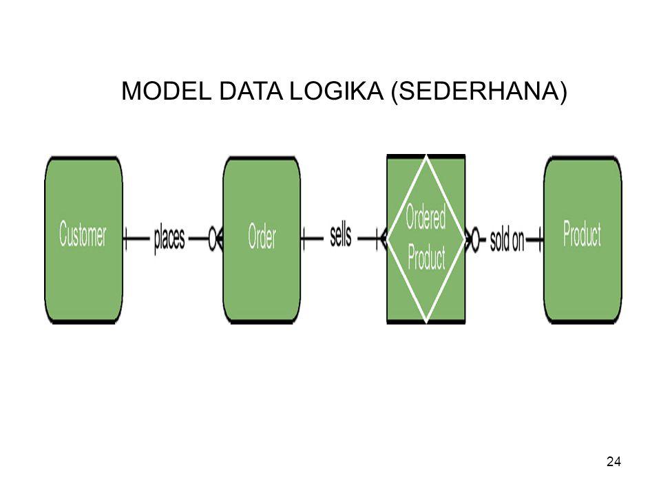 MODEL DATA LOGIKA (SEDERHANA)