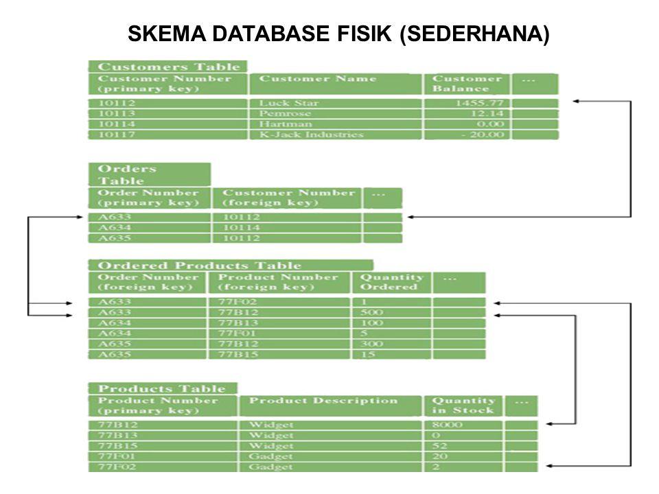 SKEMA DATABASE FISIK (SEDERHANA)