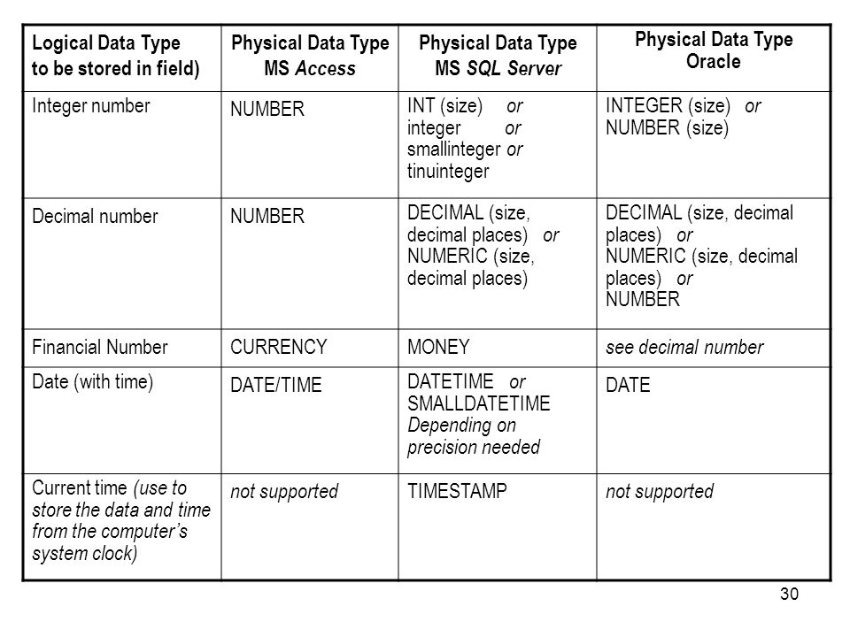 Logical Data Type to be stored in field) Physical Data Type MS Access