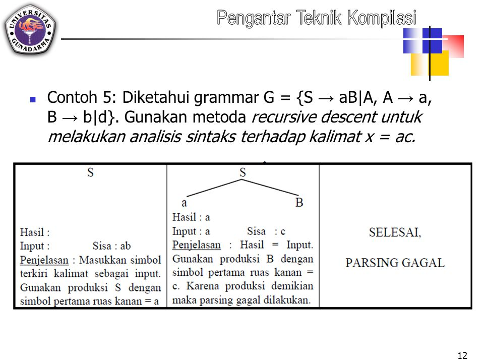 Contoh 5: Diketahui grammar G = {S → aB|A, A → a, B → b|d}