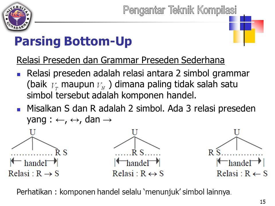 Parsing Bottom-Up Relasi Preseden dan Grammar Preseden Sederhana