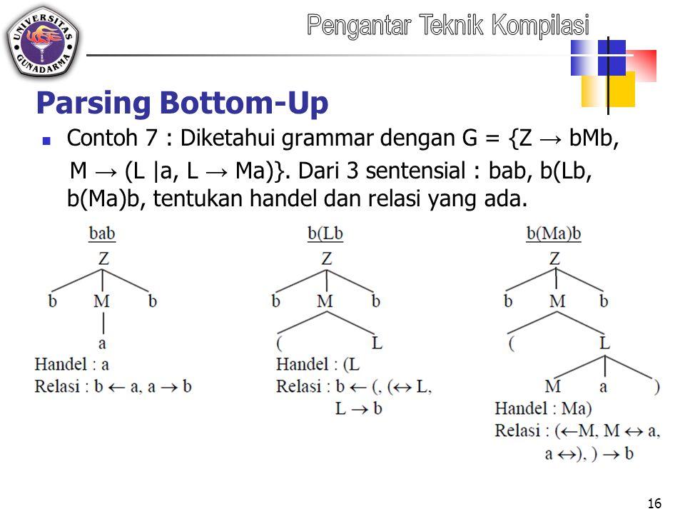 Parsing Bottom-Up Contoh 7 : Diketahui grammar dengan G = {Z → bMb,
