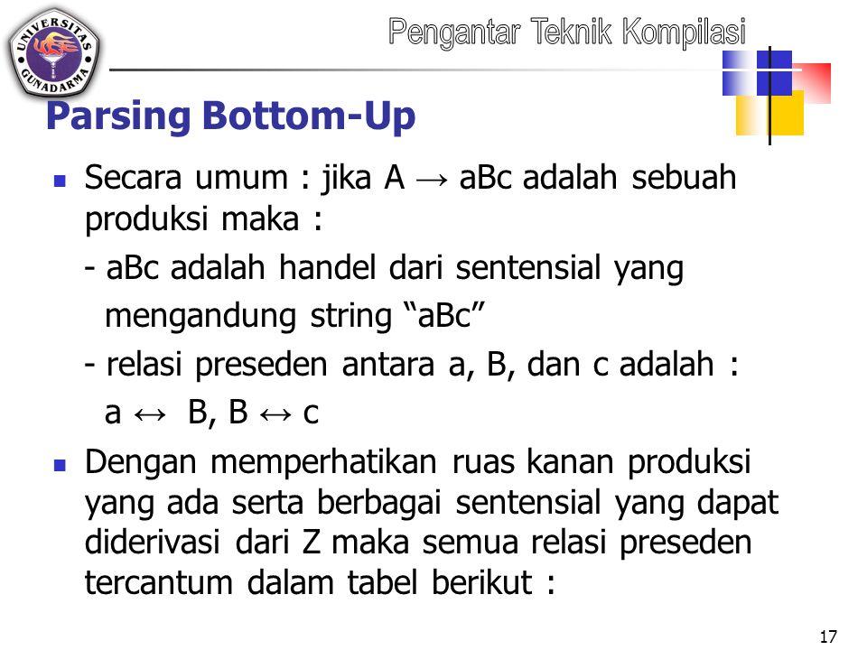 Parsing Bottom-Up Secara umum : jika A → aBc adalah sebuah produksi maka : - aBc adalah handel dari sentensial yang.