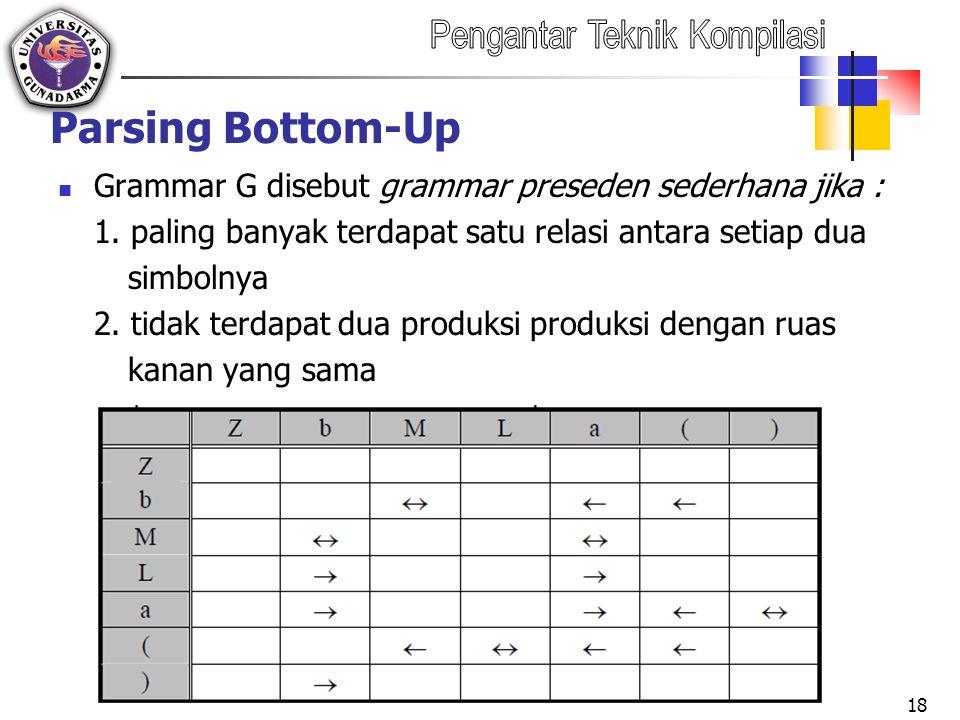 Parsing Bottom-Up Grammar G disebut grammar preseden sederhana jika :