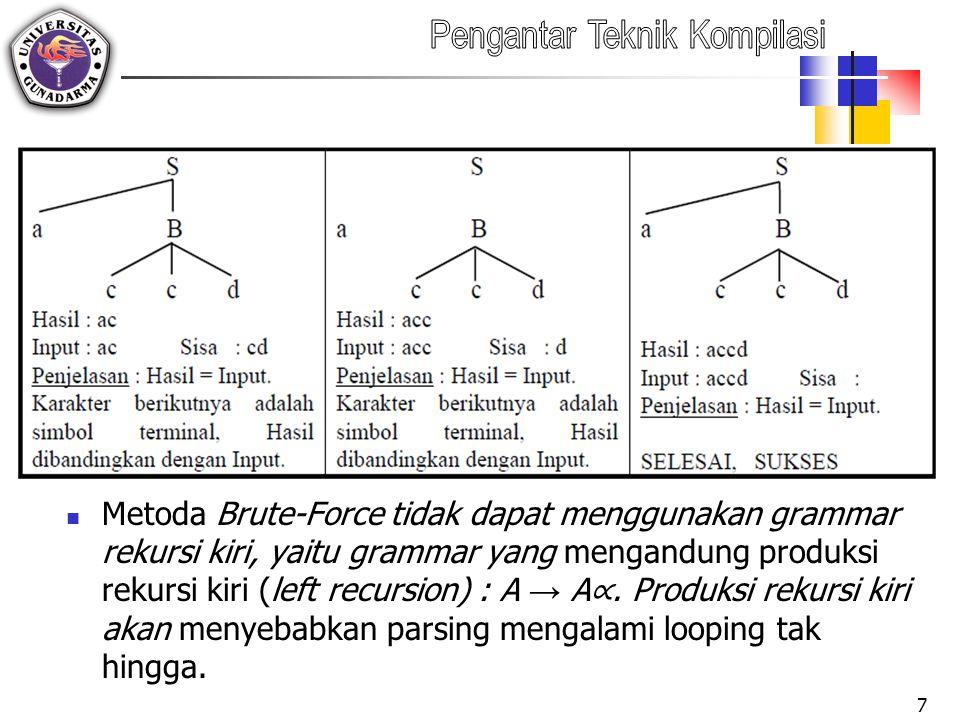Metoda Brute-Force tidak dapat menggunakan grammar rekursi kiri, yaitu grammar yang mengandung produksi rekursi kiri (left recursion) : A → A∝.
