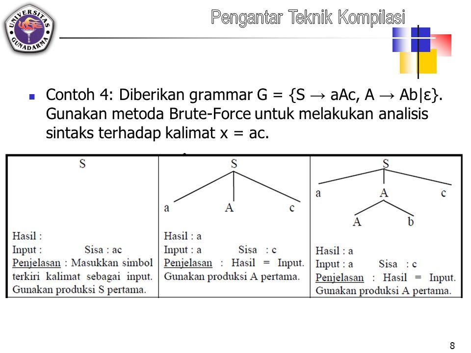 Contoh 4: Diberikan grammar G = {S → aAc, A → Ab|ε}
