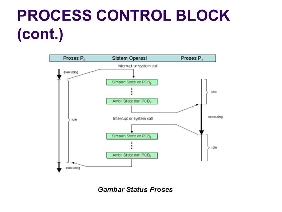 PROCESS CONTROL BLOCK (cont.)