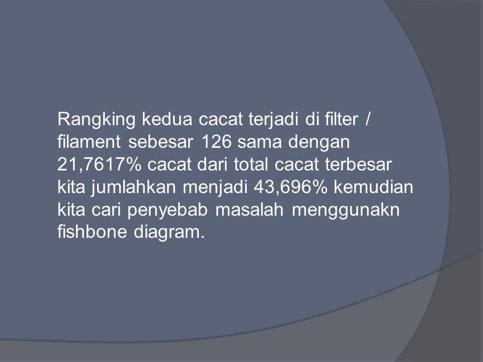 Rangking kedua cacat terjadi di filter / filament sebesar 126 sama dengan 21,7617% cacat dari total cacat terbesar kita jumlahkan menjadi 43,696% kemudian kita cari penyebab masalah menggunakn fishbone diagram.