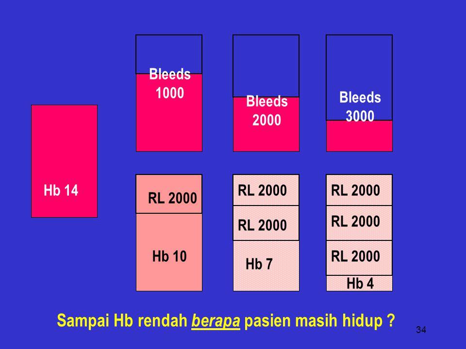 Sampai Hb rendah berapa pasien masih hidup