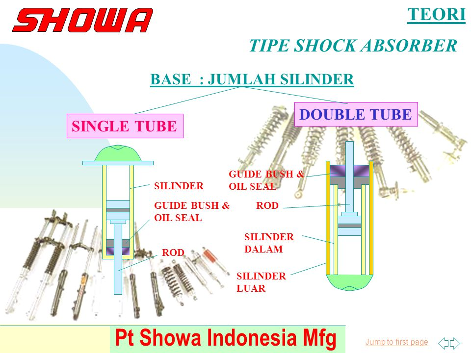 Pt Showa Indonesia Mfg TEORI TIPE SHOCK ABSORBER