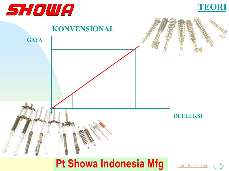 TEORI KONVENSIONAL GAYA DEFLEKSI Pt Showa Indonesia Mfg