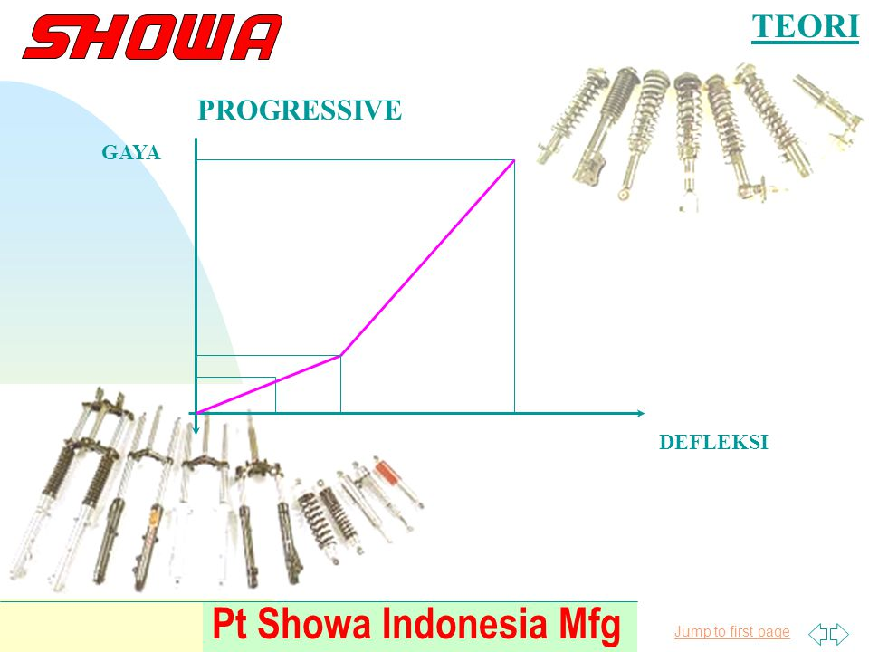 TEORI PROGRESSIVE GAYA DEFLEKSI Pt Showa Indonesia Mfg