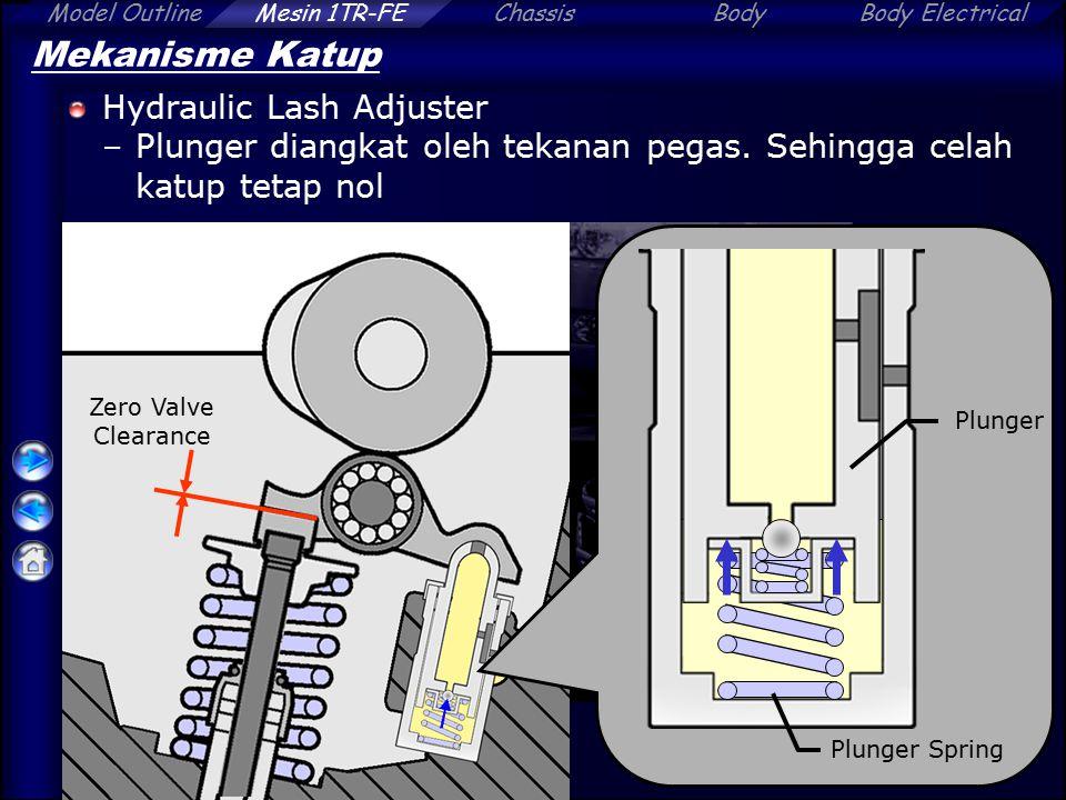 Mekanisme Katup Hydraulic Lash Adjuster