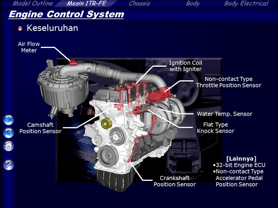 Engine Control System Keseluruhan Air Flow Meter
