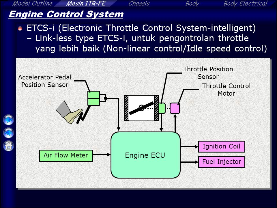 Engine Control System ETCS-i (Electronic Throttle Control System-intelligent)