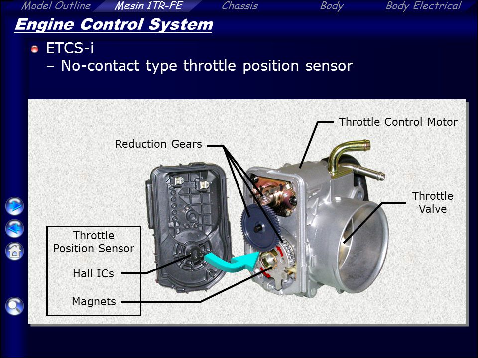 Engine Control System ETCS-i No-contact type throttle position sensor