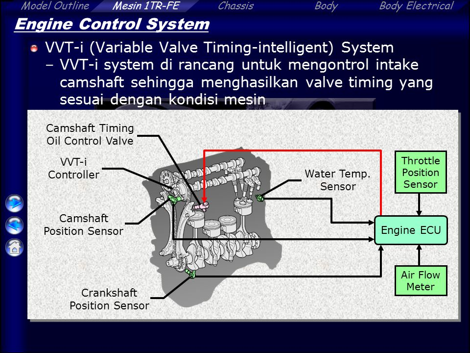Engine Control System VVT-i (Variable Valve Timing-intelligent) System