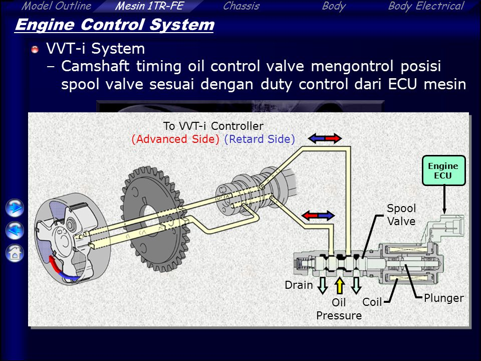 To VVT-i Controller (Advanced Side) (Retard Side)